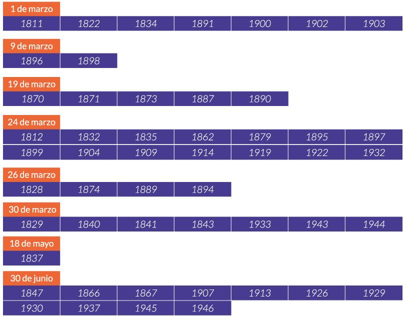tabla-todo-factoring